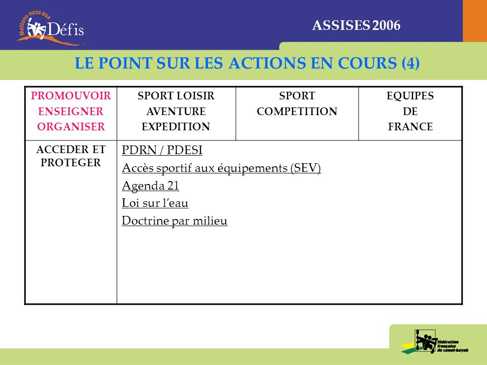 ASSISES 2006 LE POINT SUR LES ACTIONS EN COURS (3) PROMOUVOIR ENSEIGNER ORGANISER SPORT LOISIR AVENTURE EXPEDITION SPORT COMPETITION EQUIPES DE FRANCE