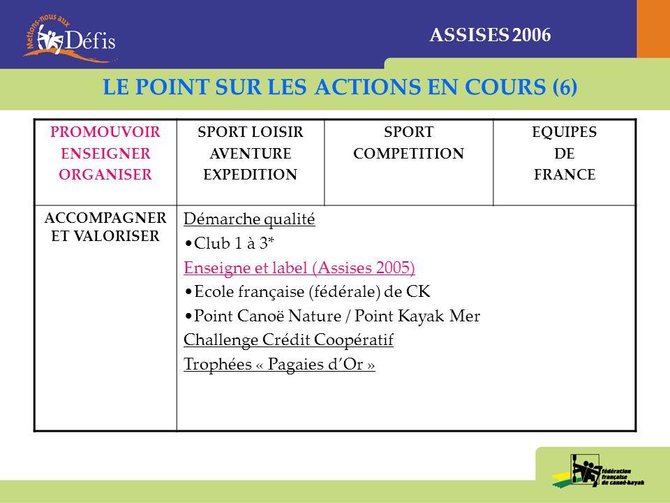 ASSISES 2006 LE POINT SUR LES ACTIONS EN COURS (6) PROMOUVOIR ENSEIGNER ORGANISER SPORT LOISIR AVENTURE EXPEDITION SPORT COMPETITION EQUIPES DE FRANCE ACCOMPAGNER ET VALORISER Démarche qualité Club 1 à 3* Enseigne et label (Assises 2005) Ecole française (fédérale) de CK Point Canoë Nature / Point Kayak Mer Challenge Crédit Coopératif Trophées « Pagaies dOr »