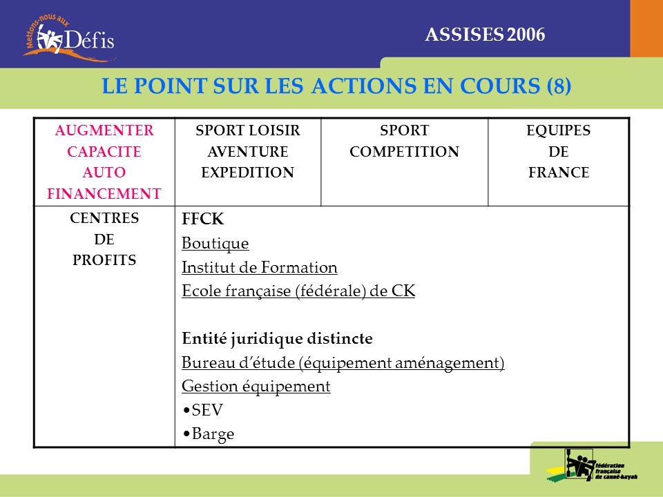 ASSISES 2006 LE POINT SUR LES ACTIONS EN COURS (8) AUGMENTER CAPACITE AUTO FINANCEMENT SPORT LOISIR AVENTURE EXPEDITION SPORT COMPETITION EQUIPES DE FRANCE CENTRES DE PROFITS FFCK Boutique Institut de Formation Ecole française (fédérale) de CK Entité juridique distincte Bureau détude (équipement aménagement) Gestion équipement SEV Barge
