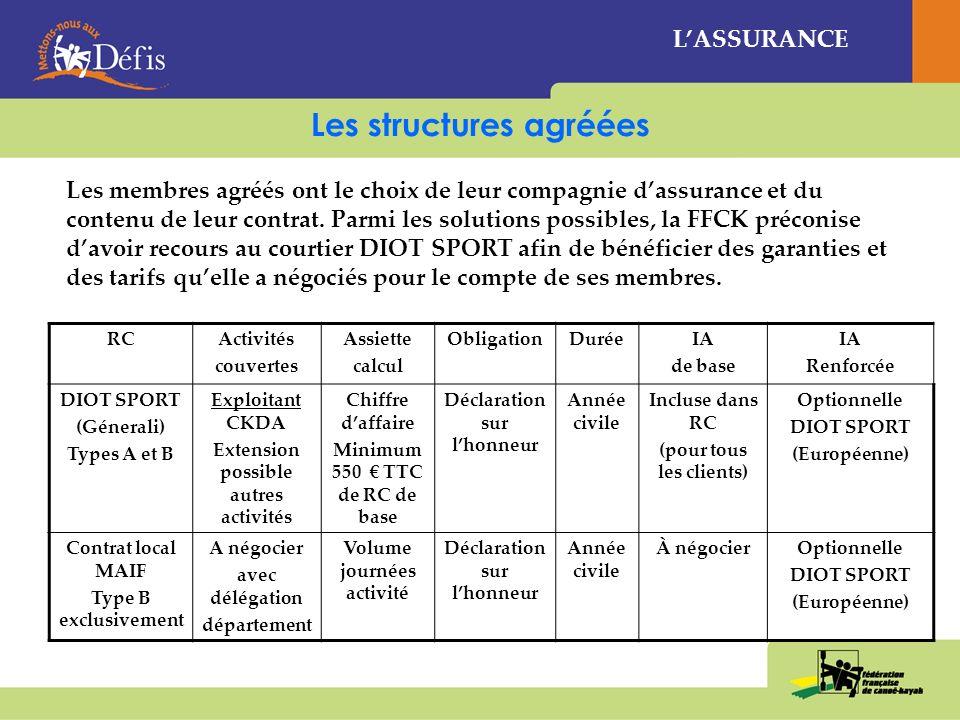 Structures affiliées: qui souscrit quoi ? QUI QUOI FFCK (contrat national RAQVAM) Club (contrat local MAIF ou autre) RC club et pratiquant CKDA et act