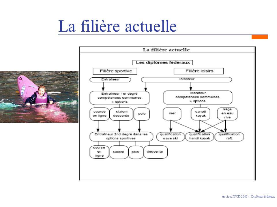La filière actuelle Assises FFCK 2006 - Diplômes fédéraux