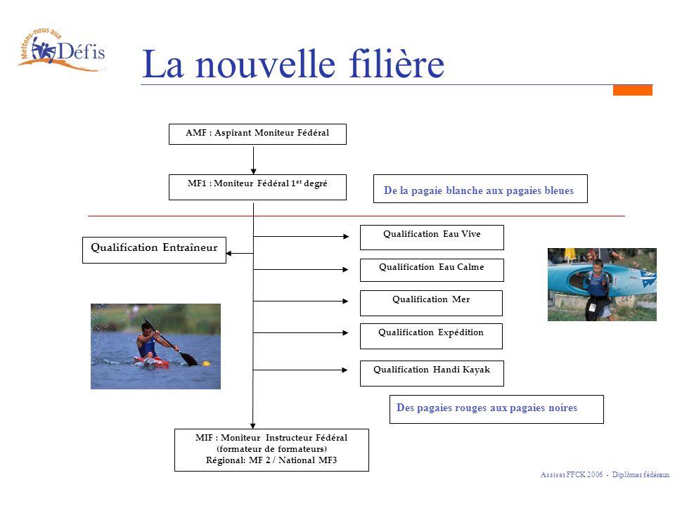 La nouvelle filière Assises FFCK 2006 - Diplômes fédéraux AMF : Aspirant Moniteur Fédéral MF1 : Moniteur Fédéral 1 er degré Qualification Eau Vive Qua