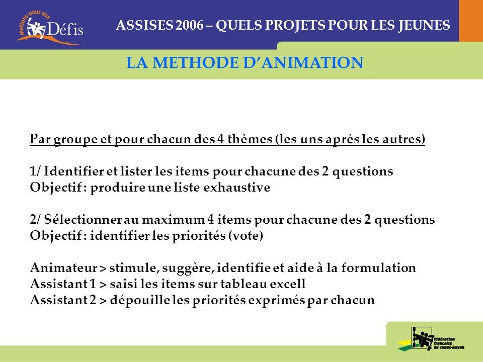 ASSISES 2006 – QUELS PROJETS POUR LES JEUNES LA METHODE DANIMATION Par groupe et pour chacun des 4 thèmes (les uns après les autres) 1/ Identifier et lister les items pour chacune des 2 questions Objectif : produire une liste exhaustive 2/ Sélectionner au maximum 4 items pour chacune des 2 questions Objectif : identifier les priorités (vote) Animateur > stimule, suggère, identifie et aide à la formulation Assistant 1 > saisi les items sur tableau excell Assistant 2 > dépouille les priorités exprimés par chacun