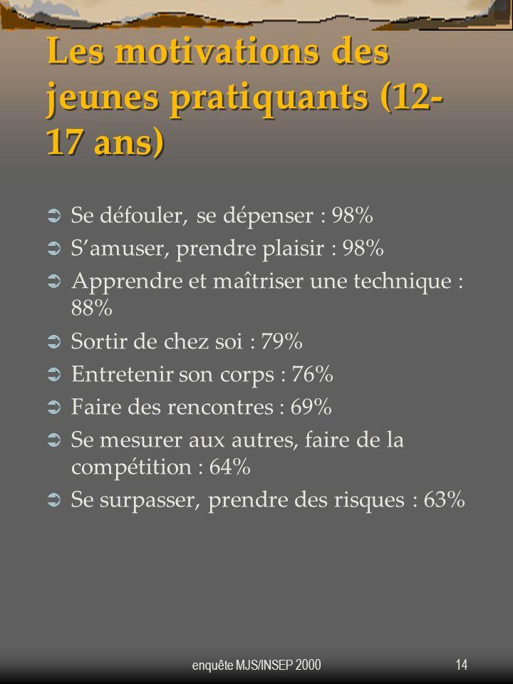 enquête MJS/INSEP 200014 Les motivations des jeunes pratiquants (12- 17 ans) Se défouler, se dépenser : 98% Samuser, prendre plaisir : 98% Apprendre e