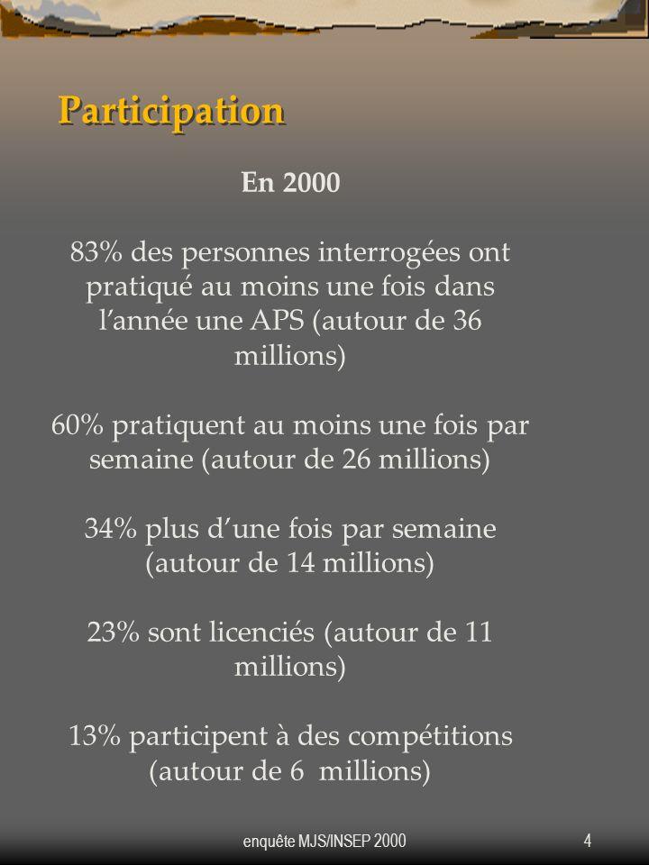 enquête MJS/INSEP 20004 Participation En 2000 83% des personnes interrogées ont pratiqué au moins une fois dans lannée une APS (autour de 36 millions)