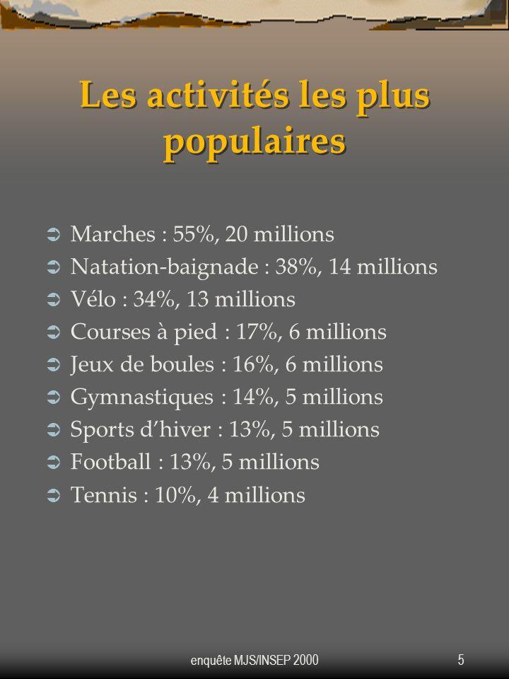 enquête MJS/INSEP 20005 Les activités les plus populaires Marches : 55%, 20 millions Natation-baignade : 38%, 14 millions Vélo : 34%, 13 millions Cour
