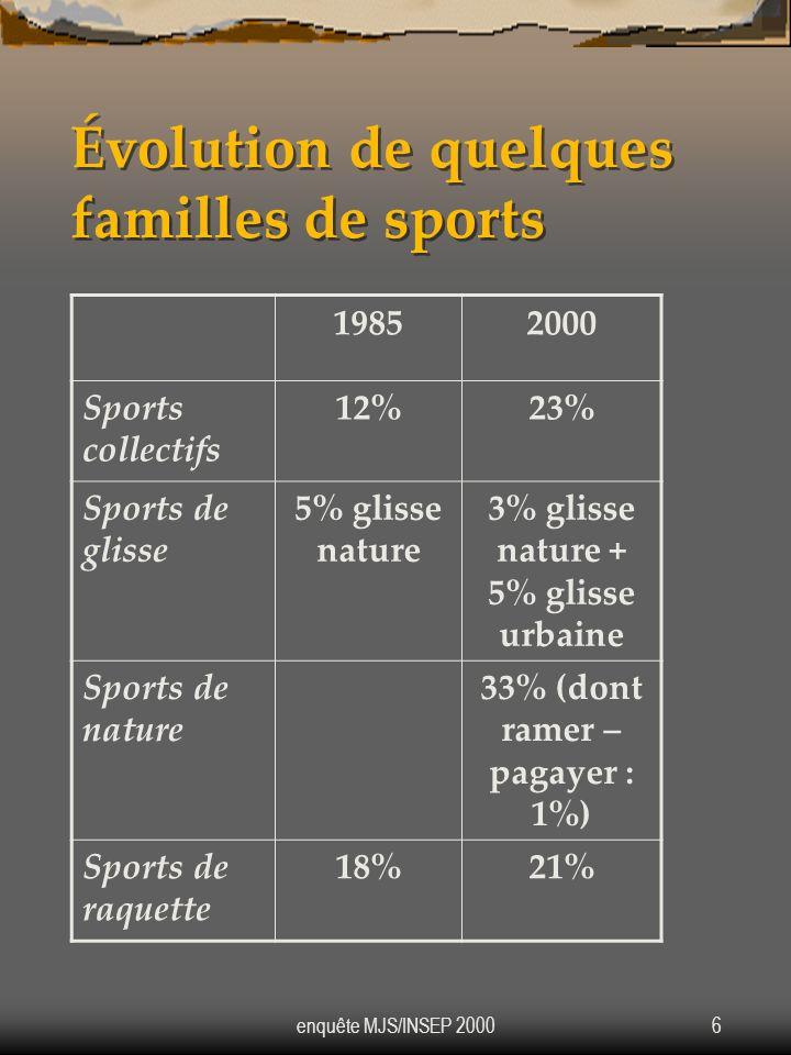 enquête MJS/INSEP 20006 Évolution de quelques familles de sports 19852000 Sports collectifs 12%23% Sports de glisse 5% glisse nature 3% glisse nature
