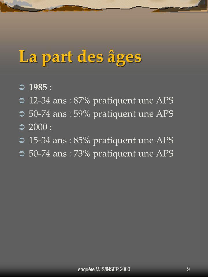 enquête MJS/INSEP 20009 La part des âges 1985 : 12-34 ans : 87% pratiquent une APS 50-74 ans : 59% pratiquent une APS 2000 : 15-34 ans : 85% pratiquen