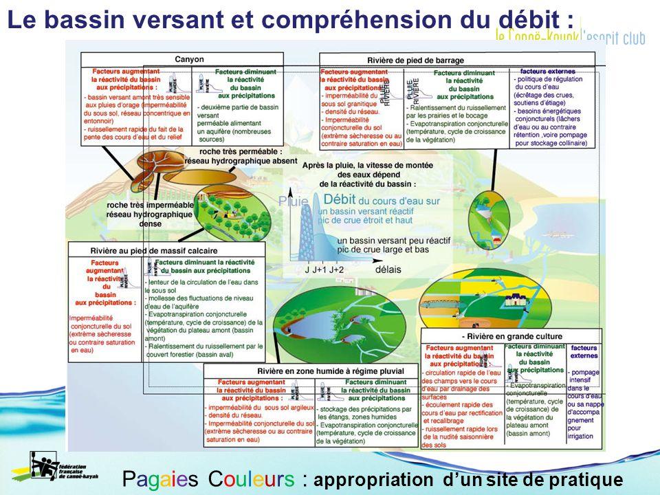 Le bassin versant et compréhension du débit : Pagaies Couleurs : appropriation dun site de pratique