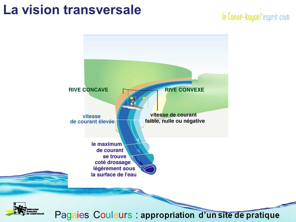 La vision transversale Pagaies Couleurs : appropriation dun site de pratique