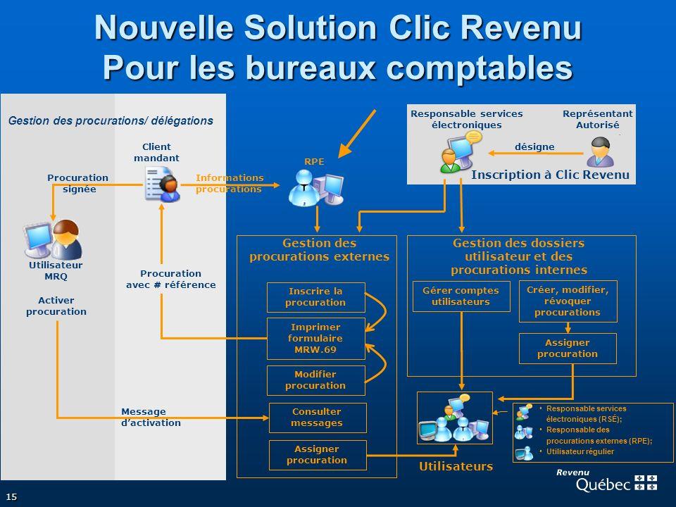 15 Nouvelle Solution Clic Revenu Pour les bureaux comptables Inscrire la procuration Modifier procuration Consulter messages Utilisateur MRQ Client ma