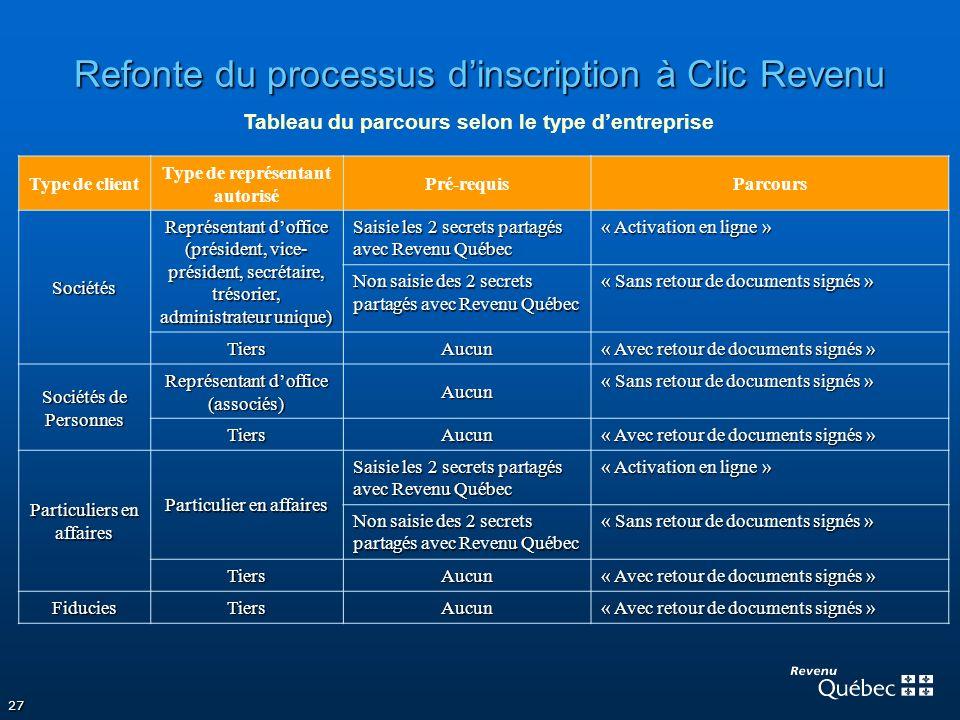 27 Refonte du processus dinscription à Clic Revenu Type de client Type de représentant autorisé Pré-requisParcours Sociétés Représentant doffice (prés