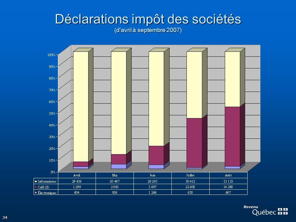 34 Déclarations impôt des sociétés (d'avril à septembre 2007)
