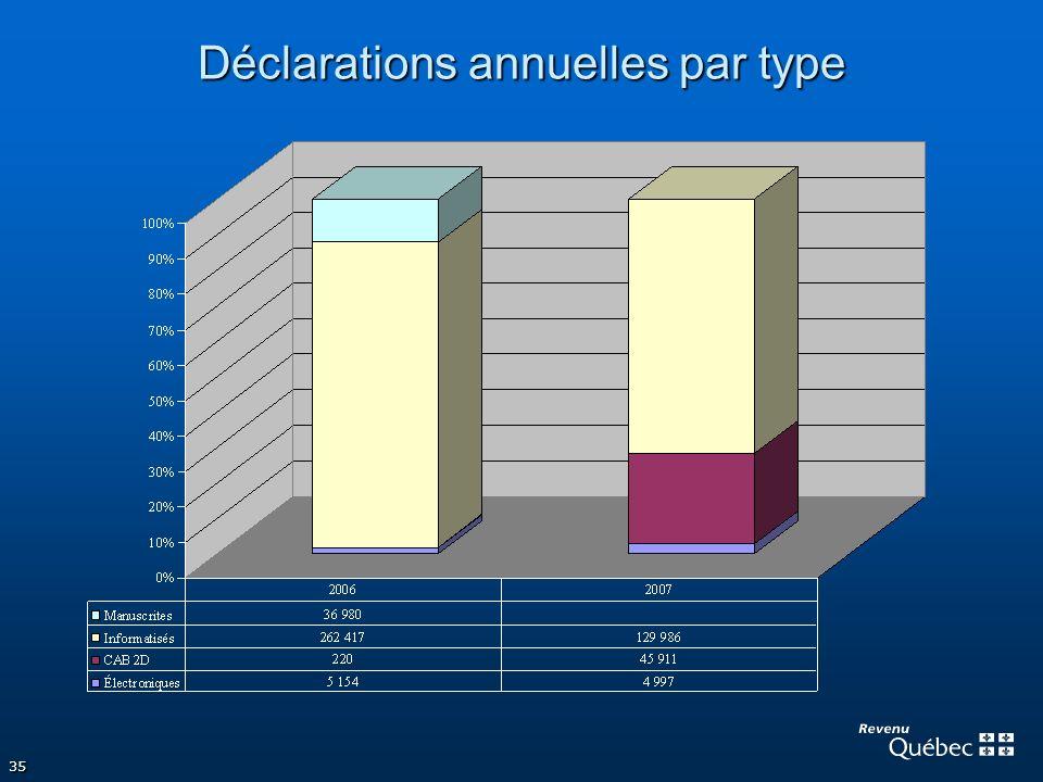 35 Déclarations annuelles par type