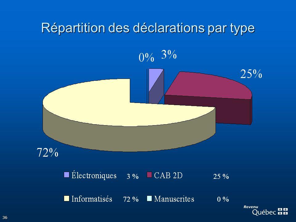 36 Répartition des déclarations par type 3 %25 % 72 %0 %