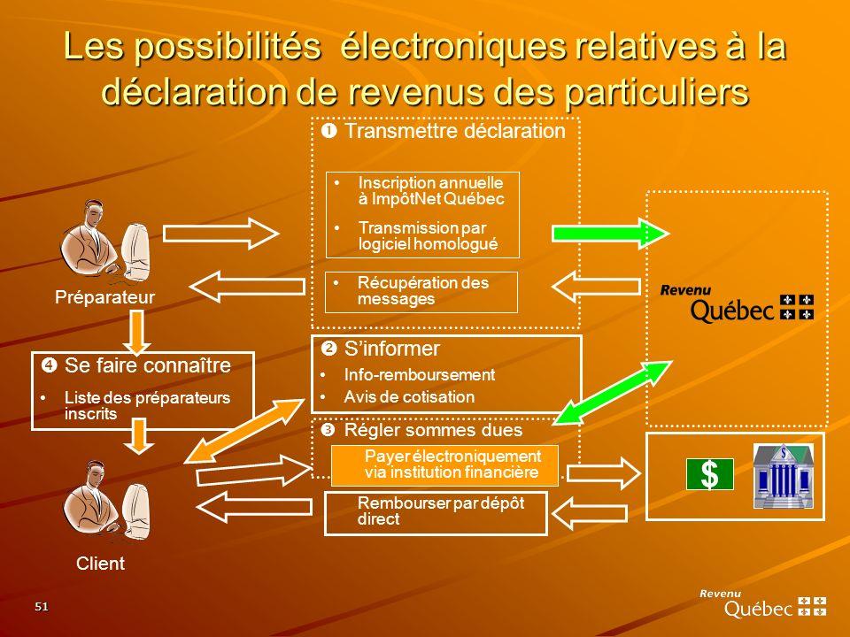 51 Inscription annuelle à ImpôtNet Québec Transmission par logiciel homologué Transmettre déclaration Récupération des messages Sinformer Info-rembour