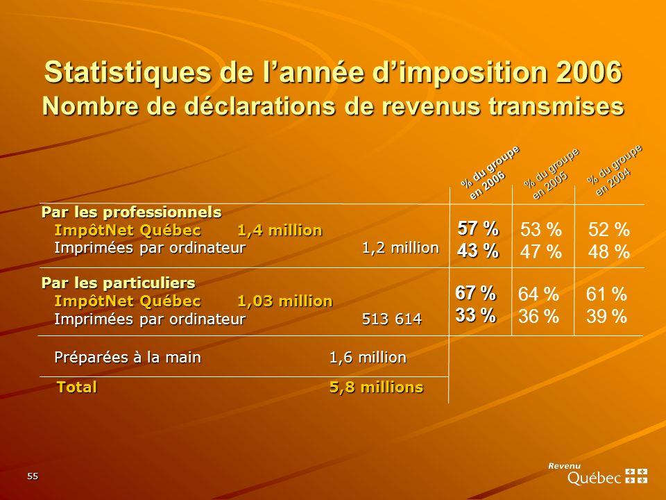 55 Par les professionnels ImpôtNet Québec1,4 million Imprimées par ordinateur1,2 million Par les particuliers ImpôtNet Québec1,03 million Imprimées pa