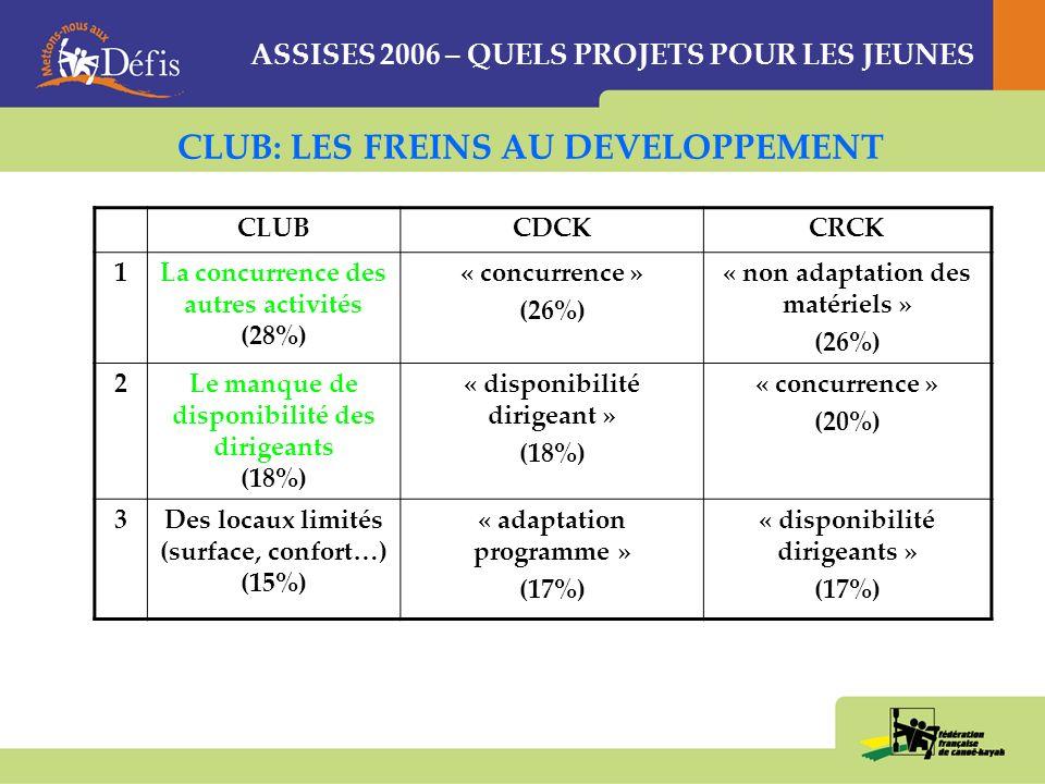 ASSISES 2006 – QUELS PROJETS POUR LES JEUNES CLUBCDCKCRCK 1Lencadrement diplômé (23%) « plaisirs éprouvé » (22%) « animations proposées » (25%) 2Les plaisirs éprouvés (19%) « encadrement » (21%) « plaisirs éprouvés » (24%) 3Lanimation proposée (18%) « animation proposée » (20%) « encadrement » (18%) ACTIVITE: LES CONDITIONS DE VOTRE ATTRACTIVITE