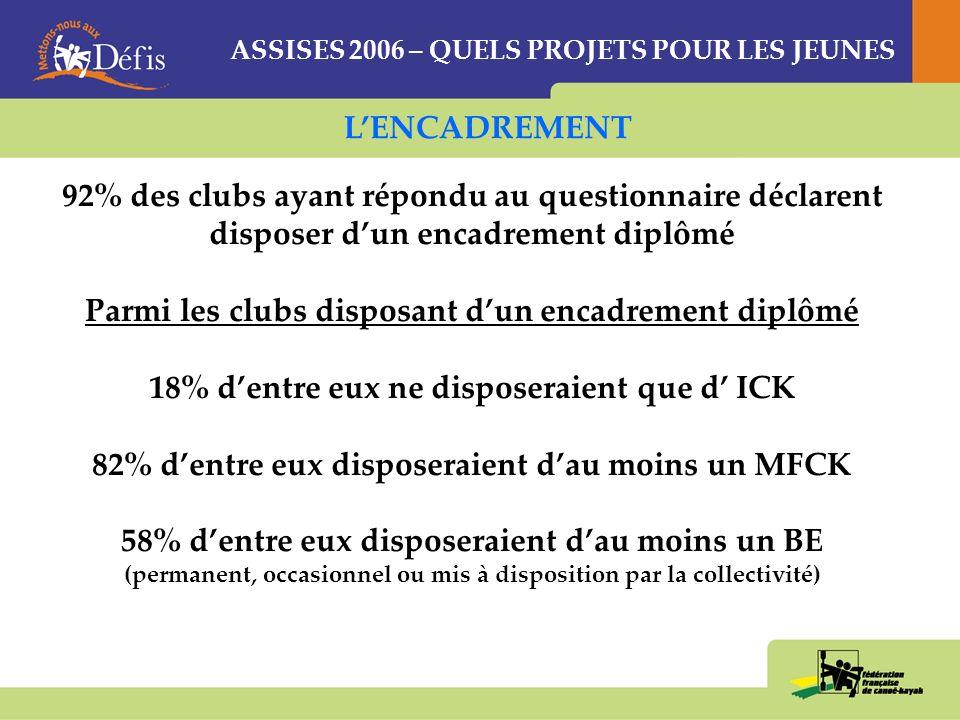 ASSISES 2006 – QUELS PROJETS POUR LES JEUNES CLUBCDCKCRCK 1La nécessité de se déplacer (22%) « rupture hivernale » (25%) « non adaptation enseignement » (24%) 2La rupture dactivité en hiver (21%) « se déplacer » (18%) « se déplacer » (20%) 3La « rusticité » de la pratique (15%) « mise en œuvre » « apprentissage » « rusticité » (14%) « rusticité » (17%) ACTIVITE: LES FREINS AU DEVELOPPEMENT