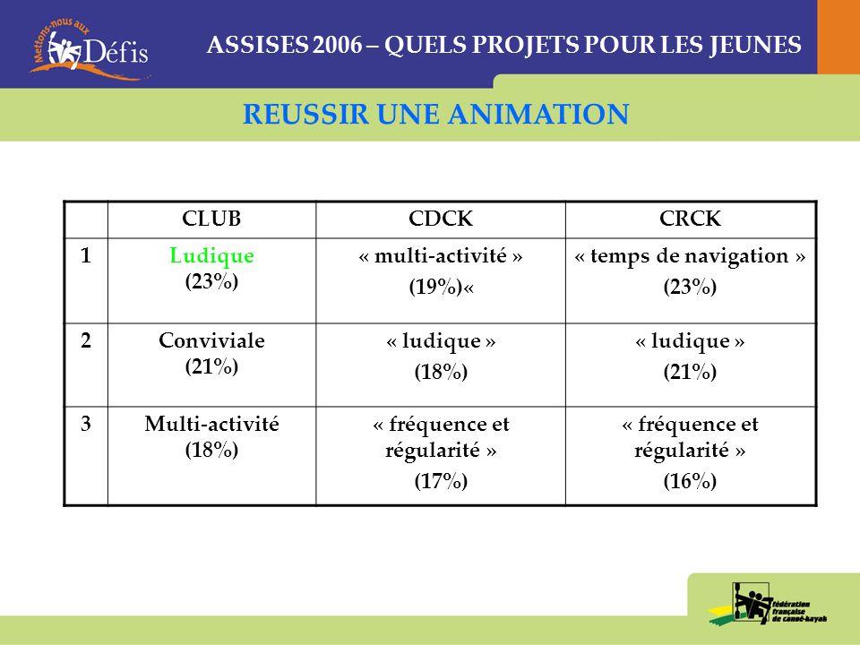 ASSISES 2006 – QUELS PROJETS POUR LES JEUNES CLUBCDCKCRCK 1Ladaptation des locaux (25%) « adaptation locaux » (27%) « adaptation locaux » (32%) 2La formation de cadres féminins (19%) « cadres féminins » (19%) « cadres féminins » (24%) 3La possibilité de faire des équipages mixtes (16%) « équipages féminins » (15%) « équipages mixtes » (14%) ACCUEILLIR ET FIDELISER LES JEUNES FILLES