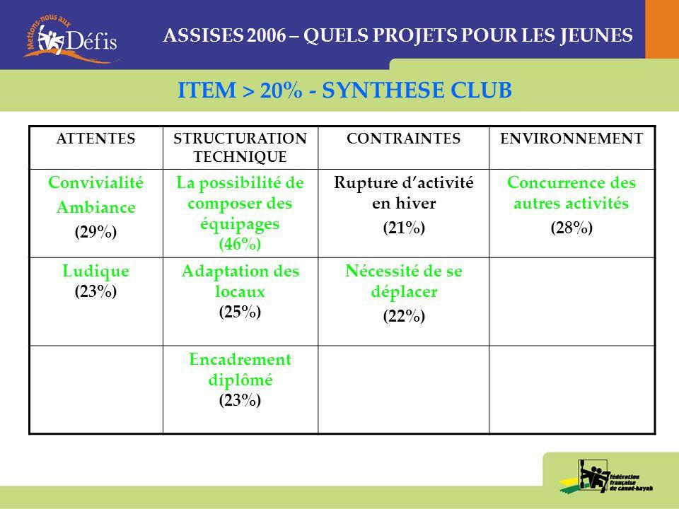 ASSISES 2006 – QUELS PROJETS POUR LES JEUNES CLUBCDCKCRCK 1Ludique (23%) « multi-activité » (19%)« « temps de navigation » (23%) 2Conviviale (21%) « ludique » (18%) « ludique » (21%) 3Multi-activité (18%) « fréquence et régularité » (17%) « fréquence et régularité » (16%) REUSSIR UNE ANIMATION
