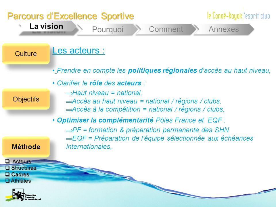 Parcours dExcellence Sportive Comment Annexes Prendre en compte les politiques régionales daccès au haut niveau, Clarifier le rôle des acteurs : Haut