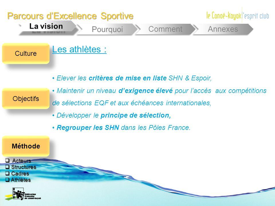 Parcours dExcellence Sportive Comment Annexes Elever les critères de mise en liste SHN & Espoir, Maintenir un niveau dexigence élevé pour laccès aux c