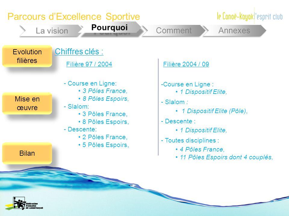 Parcours dExcellence Sportive Comment Annexes Evolution filières Mise en œuvre Bilan - Course en Ligne: 3 Pôles France, 8 Pôles Espoirs, - Slalom: 3 P