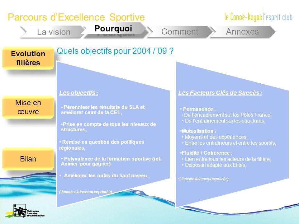 Parcours dExcellence Sportive Comment Annexes Evolution filières Mise en œuvre Bilan Quels objectifs pour 2004 / 09 ? Les objectifs : Pérenniser les r