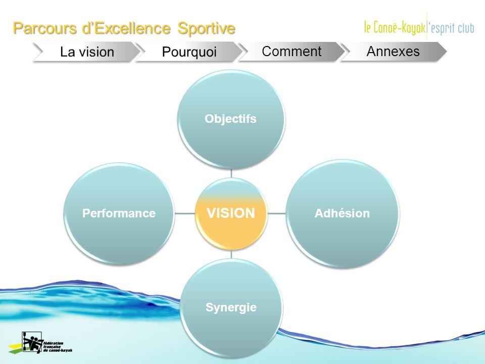 Parcours dExcellence Sportive Comment Annexes VISION Objectifs Adhésion Synergie Performance