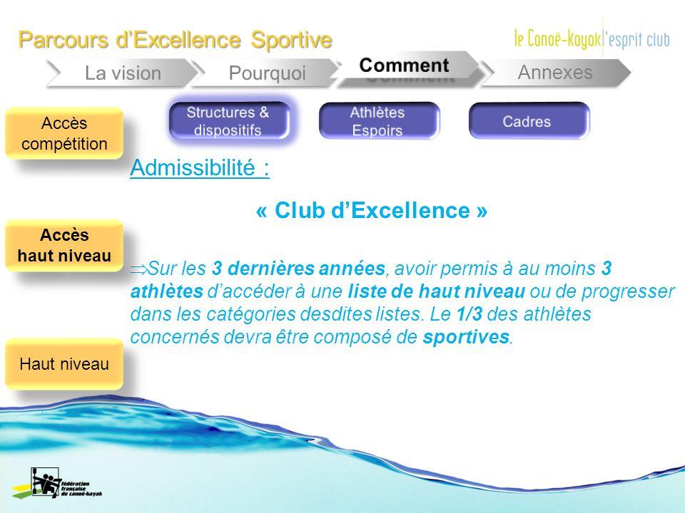 Parcours dExcellence Sportive Annexes Admissibilité : Sur les 3 dernières années, avoir permis à au moins 3 athlètes daccéder à une liste de haut nive