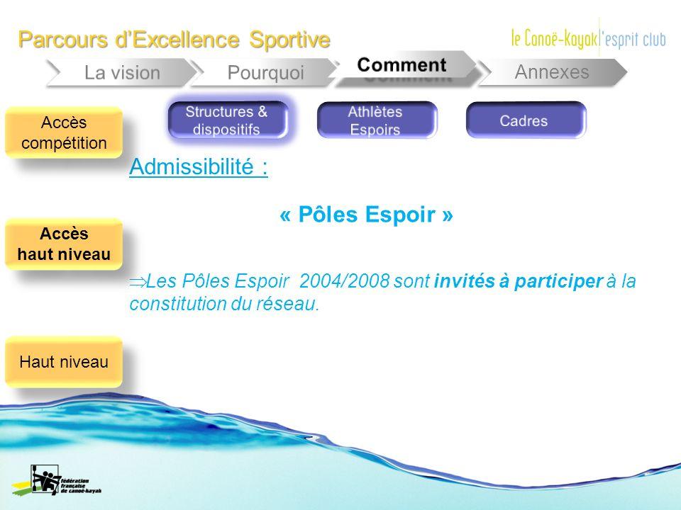 Parcours dExcellence Sportive Annexes Les Pôles Espoir 2004/2008 sont invités à participer à la constitution du réseau. Admissibilité : Accès compétit