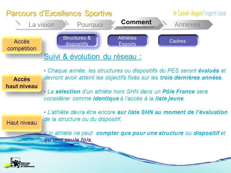 Parcours dExcellence Sportive Annexes Chaque année, les structures ou dispositifs du PES seront évalués et devront avoir atteint les objectifs fixés s