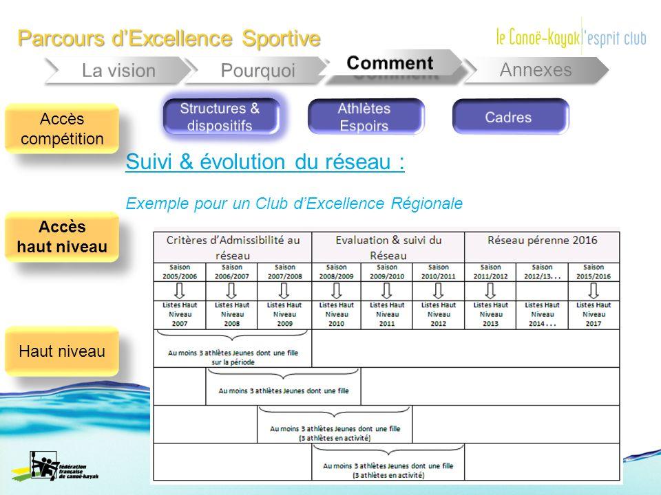 Parcours dExcellence Sportive Annexes Suivi & évolution du réseau : Accès compétition Accès haut niveau Accès haut niveau Haut niveau Exemple pour un