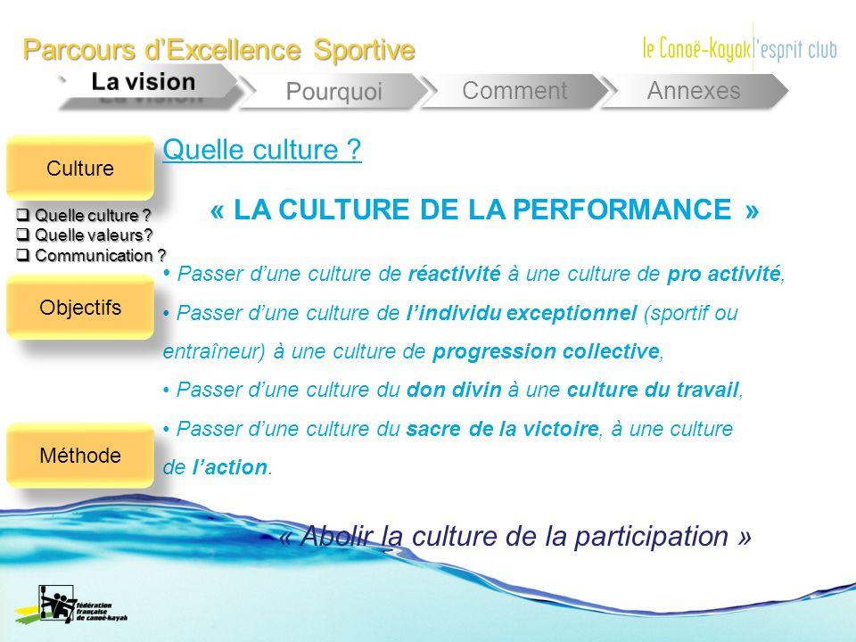 Parcours dExcellence Sportive Comment Annexes Passer dune culture de réactivité à une culture de pro activité, Passer dune culture de lindividu except