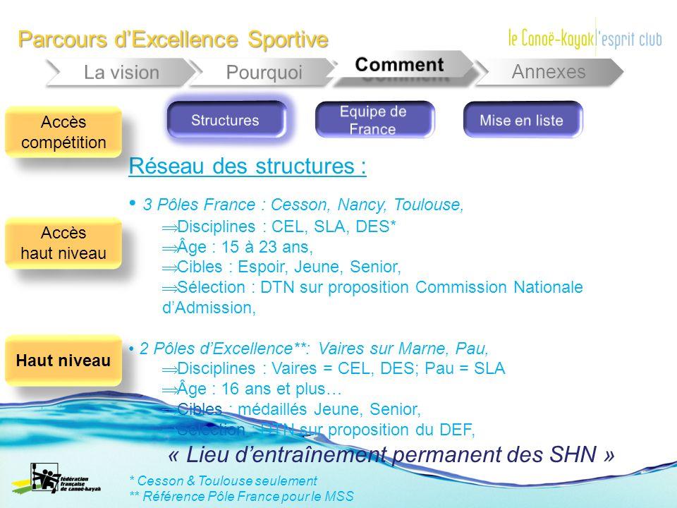 Parcours dExcellence Sportive Annexes Réseau des structures : 3 Pôles France : Cesson, Nancy, Toulouse, Disciplines : CEL, SLA, DES* Âge : 15 à 23 ans