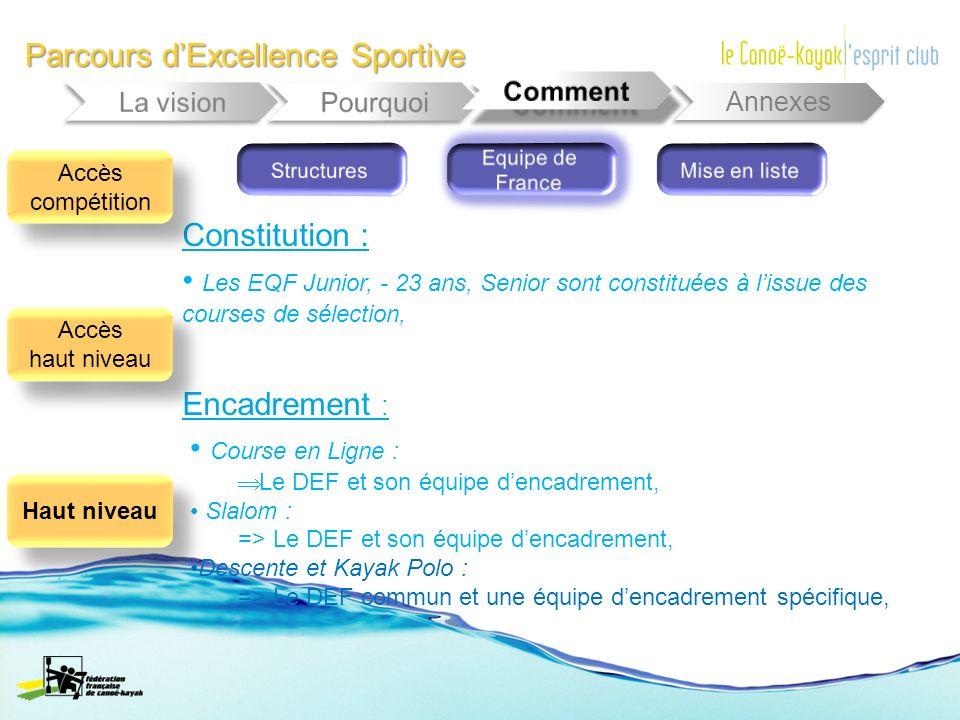 Parcours dExcellence Sportive Annexes Constitution : Les EQF Junior, - 23 ans, Senior sont constituées à lissue des courses de sélection, Encadrement