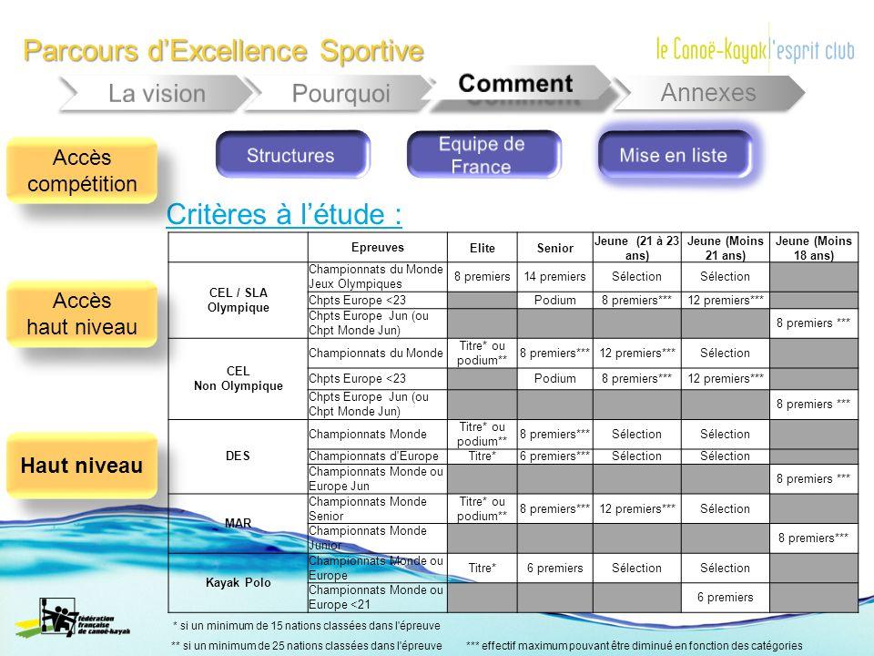 Parcours dExcellence Sportive Annexes Critères à létude : EpreuvesEliteSenior Jeune (21 à 23 ans) Jeune (Moins 21 ans) Jeune (Moins 18 ans) CEL / SLA