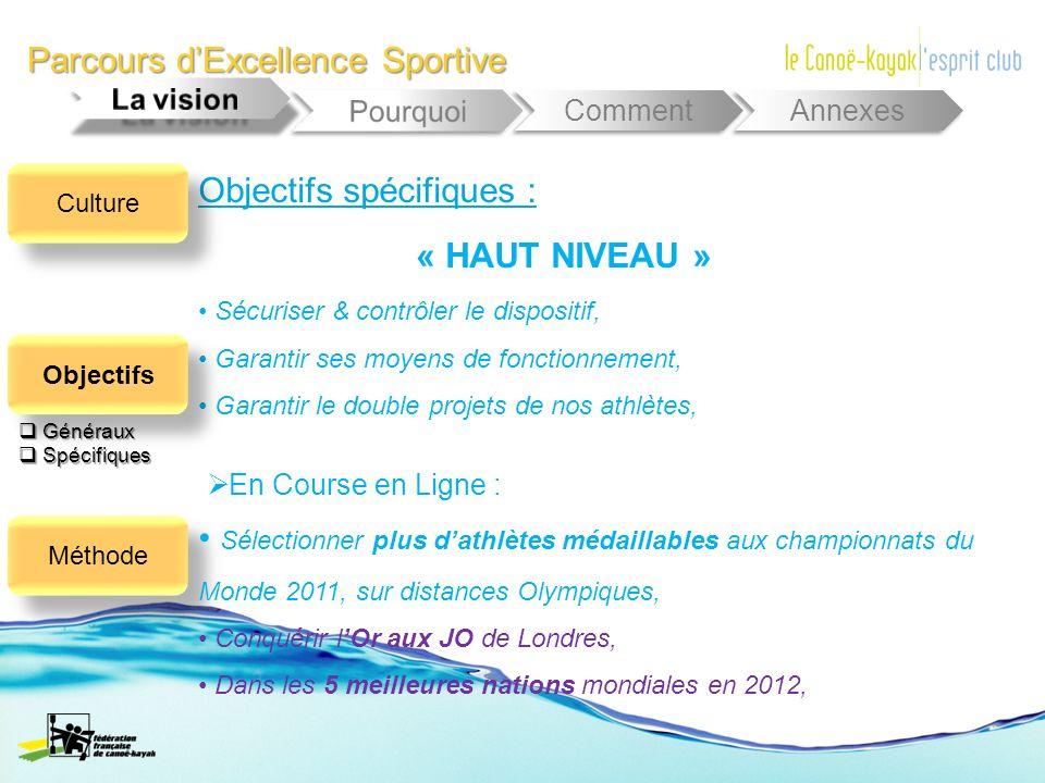 Parcours dExcellence Sportive Comment Annexes Objectifs spécifiques : Sécuriser & contrôler le dispositif, Garantir ses moyens de fonctionnement, Gara