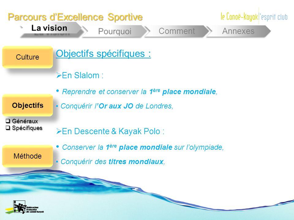 Parcours dExcellence Sportive Comment Annexes Culture Objectifs Méthode Généraux Généraux Spécifiques Spécifiques Objectifs spécifiques : En Slalom :