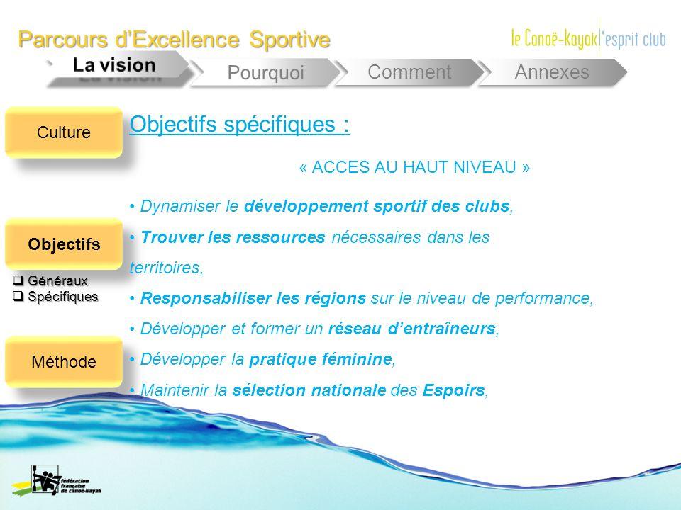 Parcours dExcellence Sportive Comment Annexes « ACCES AU HAUT NIVEAU » Culture Objectifs Méthode Généraux Généraux Spécifiques Spécifiques Objectifs s