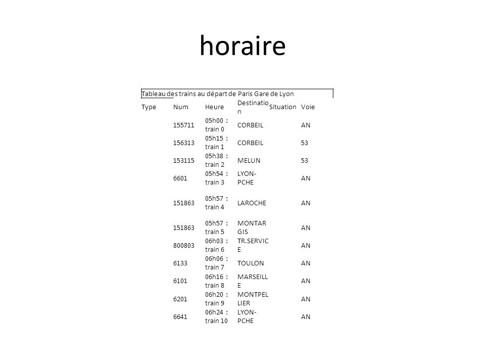 horaire Tableau des trains au départ de Paris Gare de Lyon TypeNumHeure Destinatio n SituationVoie 155711 05h00 : train 0 CORBEILAN 156313 05h15 : train 1 CORBEIL53 153115 05h38 : train 2 MELUN53 6601 05h54 : train 3 LYON- PCHE AN 151863 05h57 : train 4 LAROCHEAN 151863 05h57 : train 5 MONTAR GIS AN 800803 06h03 : train 6 TR.SERVIC E AN 6133 06h06 : train 7 TOULONAN 6101 06h16 : train 8 MARSEILL E AN 6201 06h20 : train 9 MONTPEL LIER AN 6641 06h24 : train 10 LYON- PCHE AN