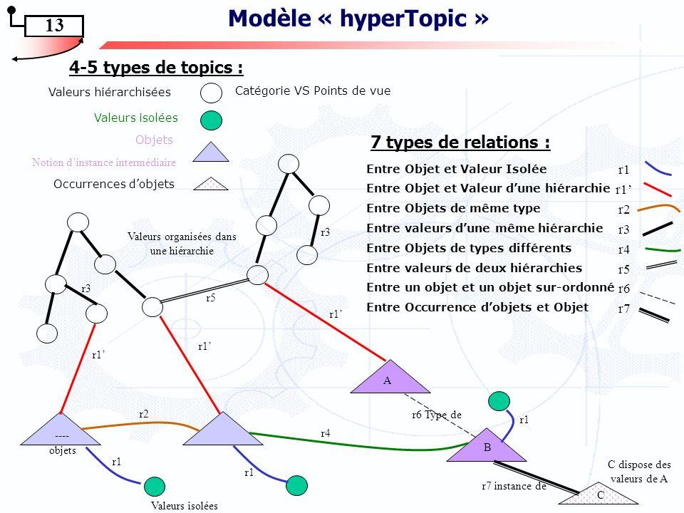 TM et représentations ontologiques 12 Modélisation des concepts ou notions de lontologie … représenter de manière systématique les notions utiles pour déterminer et expliciter les connaissances quil faut mettre en œuvre pour résoudre une tâche..