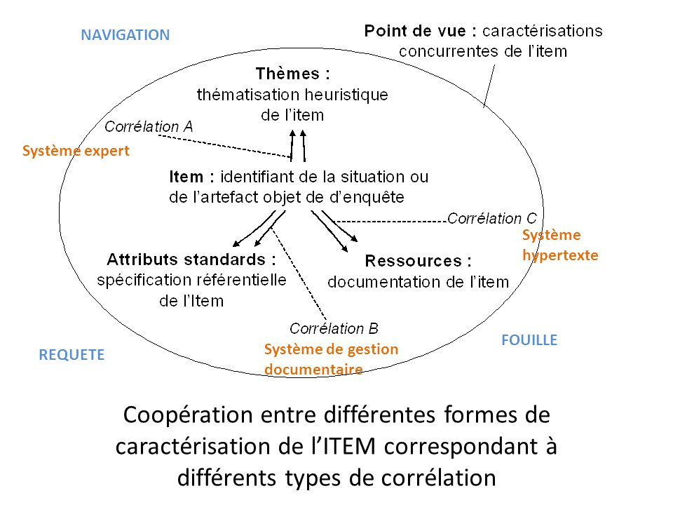 Coopération entre différentes formes de caractérisation de lITEM correspondant à différents types de corrélation NAVIGATION REQUETE FOUILLE Système expert Système de gestion documentaire Système hypertexte