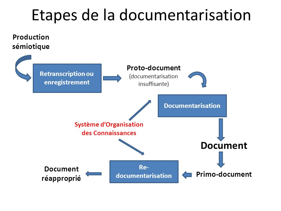 Etapes de la documentarisation Production sémiotique Retranscription ou enregistrement Proto-document (documentarisation insuffisante) Documentarisation Document Re- documentarisation Primo-document Document réapproprié Système dOrganisation des Connaissances