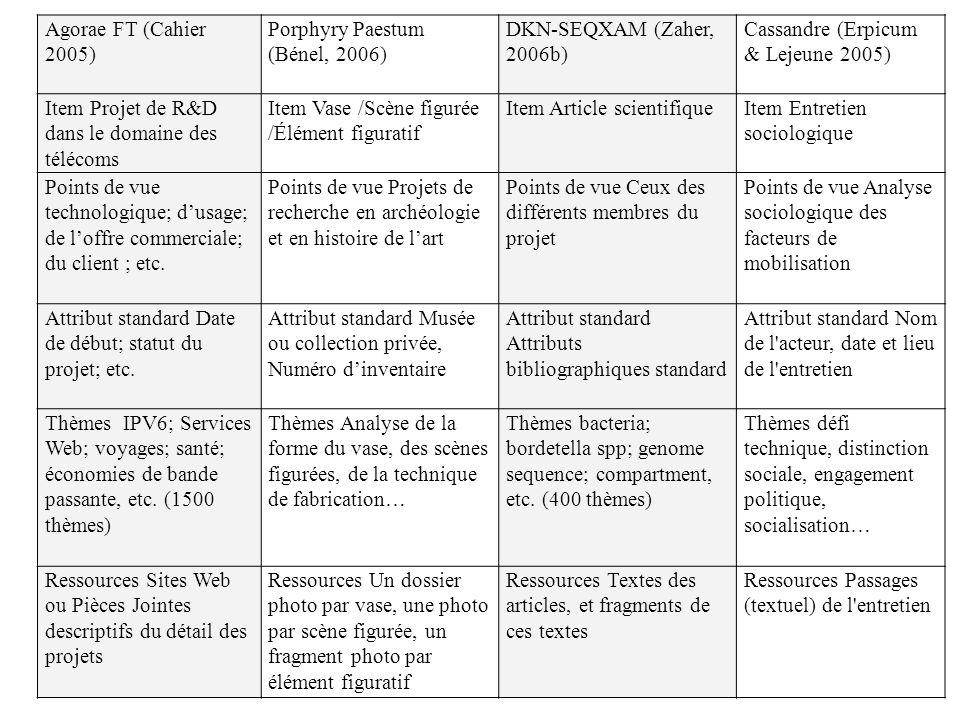 Agorae FT (Cahier 2005) Porphyry Paestum (Bénel, 2006) DKN-SEQXAM (Zaher, 2006b) Cassandre (Erpicum & Lejeune 2005) Item Projet de R&D dans le domaine