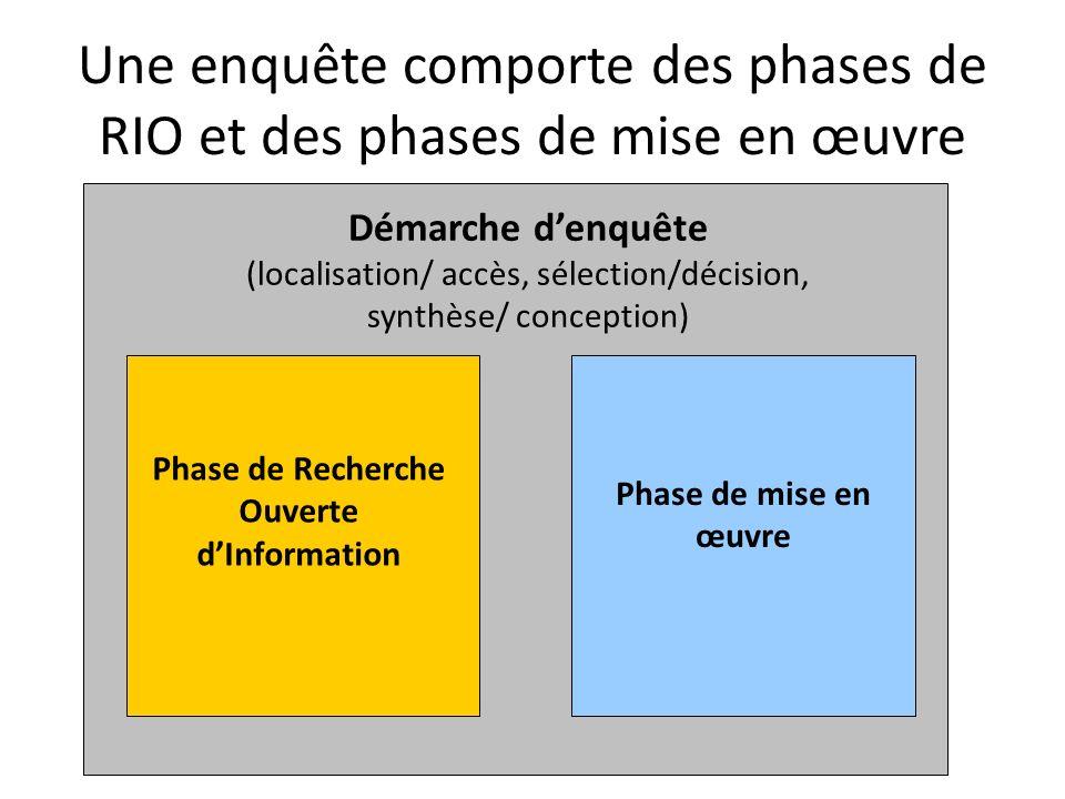 Une enquête comporte des phases de RIO et des phases de mise en œuvre Démarche denquête (localisation/ accès, sélection/décision, synthèse/ conception