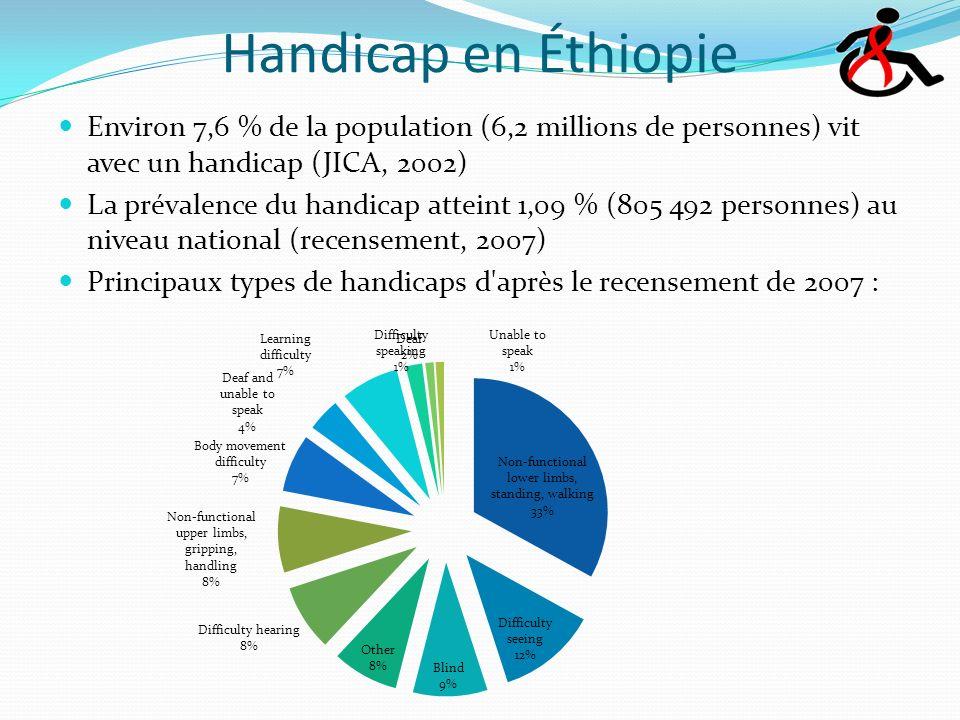Handicap en Éthiopie Environ 7,6 % de la population (6,2 millions de personnes) vit avec un handicap (JICA, 2002) La prévalence du handicap atteint 1,09 % (805 492 personnes) au niveau national (recensement, 2007) Principaux types de handicaps d après le recensement de 2007 :