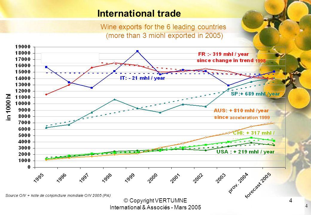Cliquez et modifiez le titre Cliquez pour modifier les styles du texte du masque Deuxième niveau Troisième niveau Quatrième niveau Cinquième niveau 23/01/2014© Copyright VERTUMNE International & Associés - Mars 2005 5 5 Wine exports of countries with recent rapid growth (under 3Miohl exported in 2005) International trade