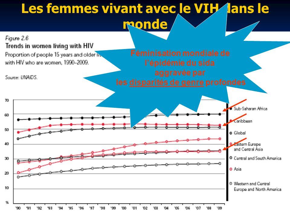 Les femmes vivant avec le VIH dans le monde Féminisation mondiale de lépidémie du sida aggravée par les disparités de genre profondes